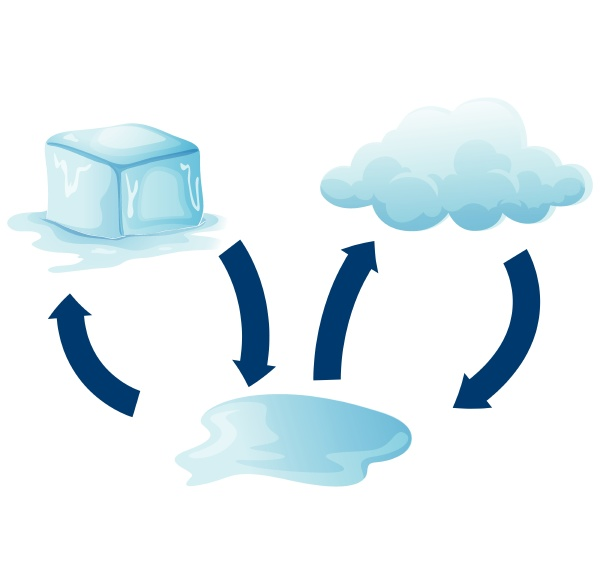 diagram showing how ice melts
