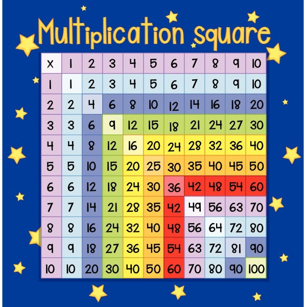 colorful multiplication square poster