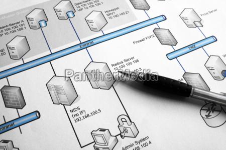 netzwork, planing - 777967