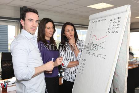 sales team standing at a flipchart