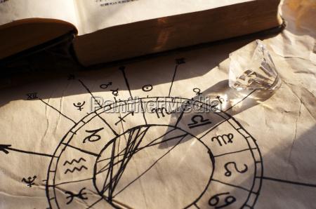 futuro astrologia signo de zodiaco zodiaco