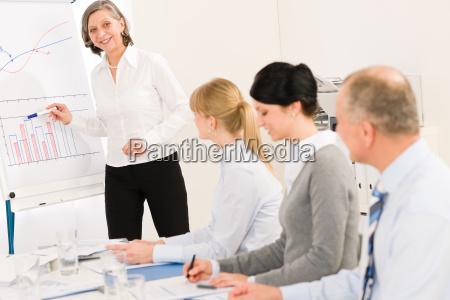 giving presentation businesswoman point flip chart