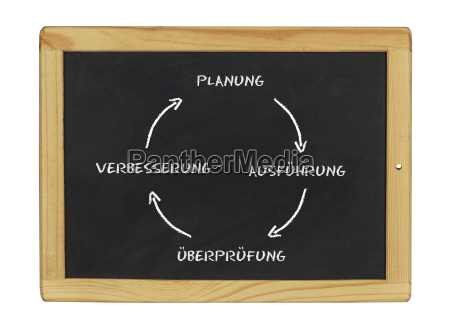 improvement cycle on chalk board