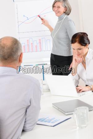 giving, presentation, businesswoman, point, flip-chart - 7234499