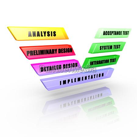 software development v model