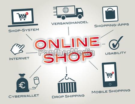 online shop shop system