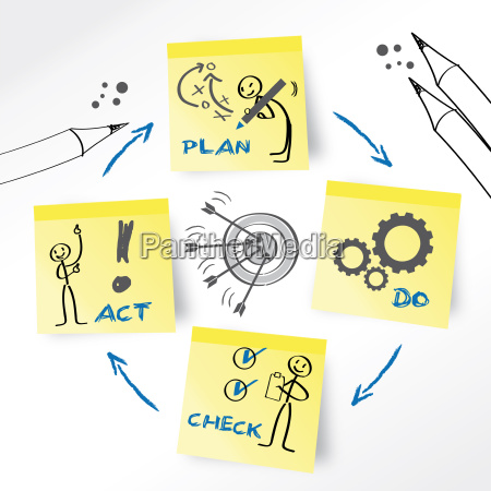 plan, do, check, act - 10122175
