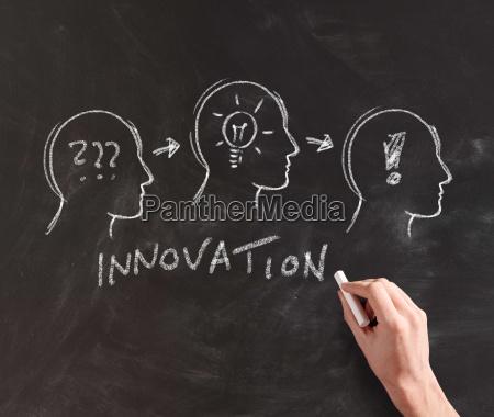 illustration of innovation on chalkboard
