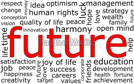 future wordcloud