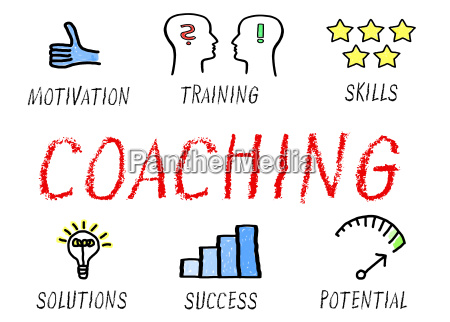 coaching training and performance