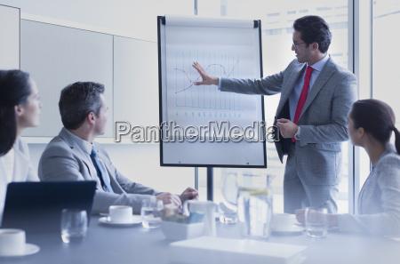 businessman leading meeting at flip chart
