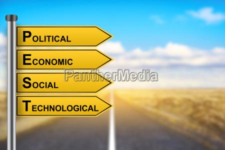 pest analysis political economic social technological