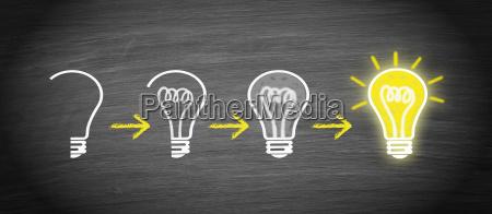 idee innovation and kreativitaet die