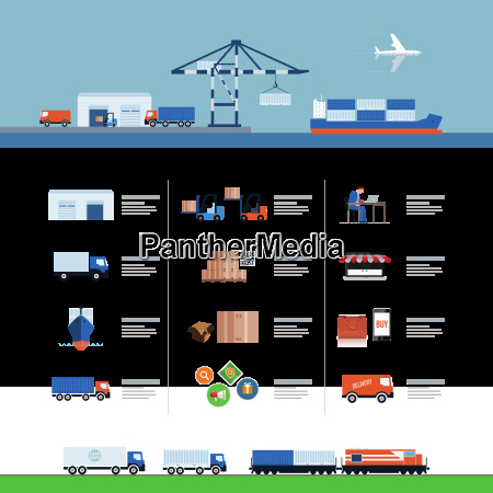 logistics and delivery process design