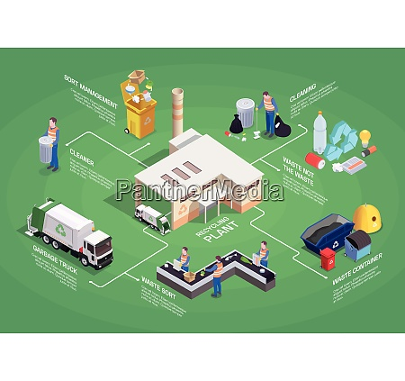 garbage waste recycling isometric flowchart composition