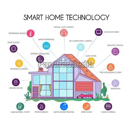 smart home technology flat infographic chart