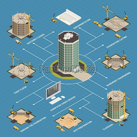 skyscraper construction process isometric flowchart from
