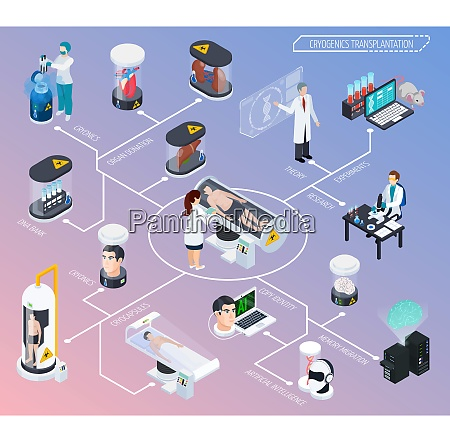 cryonics cryogenics transplantation isometric composition with