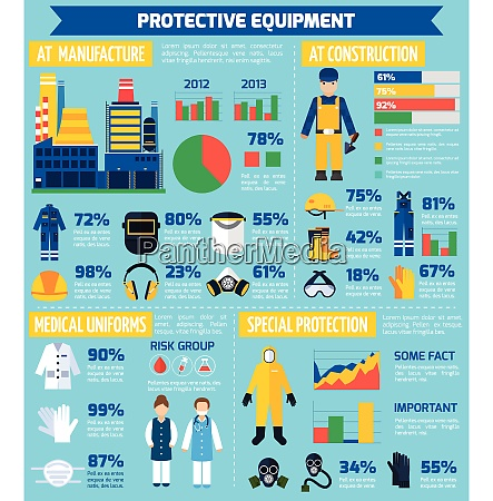 infographic reflecting degree safety of protective