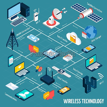 wireless technology flowchart with isometric mobile