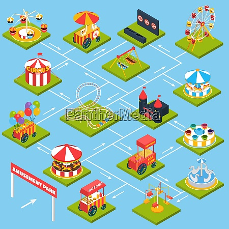 amusement park flowchart with isometric kids