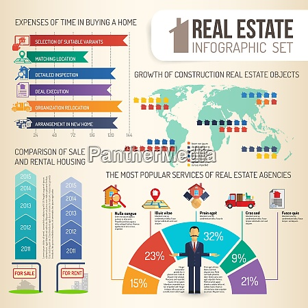 real estate comparison and growth statistics