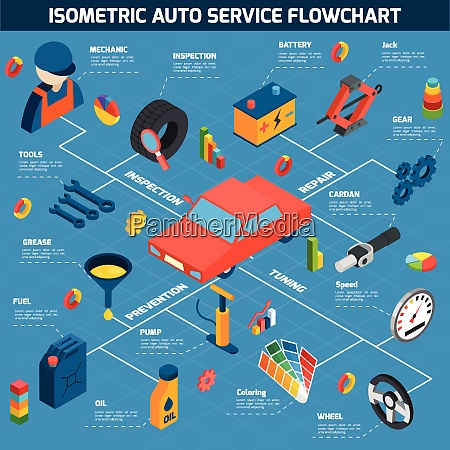 auto service inspection prevention repair and