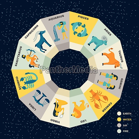 zodiac circle concept with horoscope signs