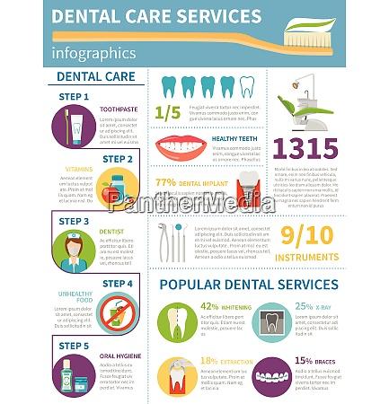 dental care infographic set dental care