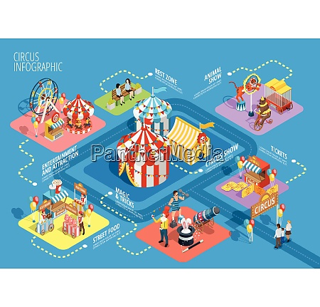 travel circus tent performance show attractions