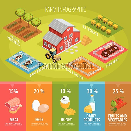 farm food isometric infographics with house