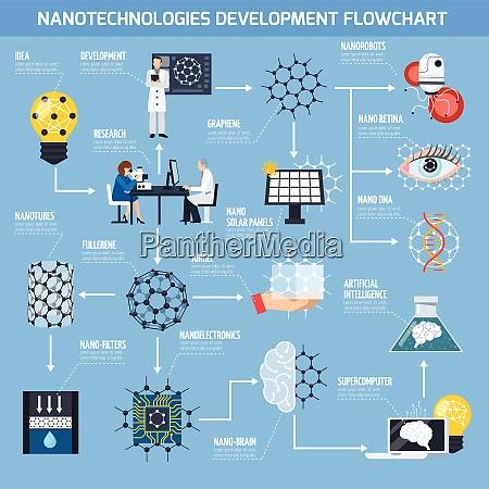 nanotechnologies development flowchart with research materials