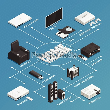 isometric flowchart with various home theater