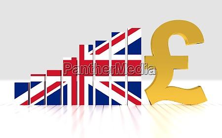 growth bar graph of british pound