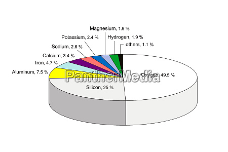 chemical composition of the earth crust