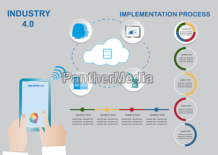 industry 40 implementation concept vector