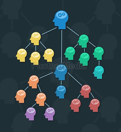 organizational chart or mind map