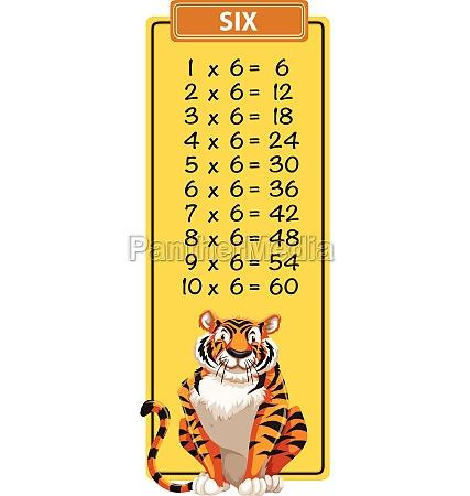 math six times table