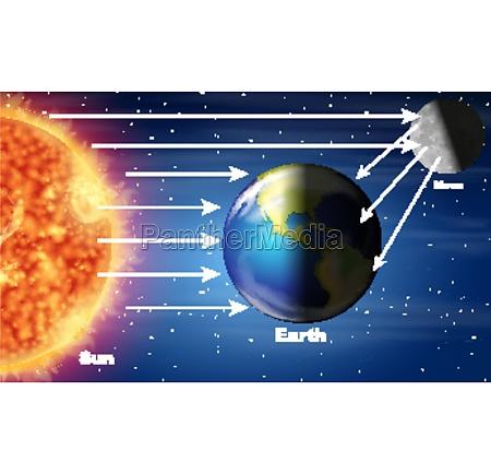 diagram showing sunlight hitting earth