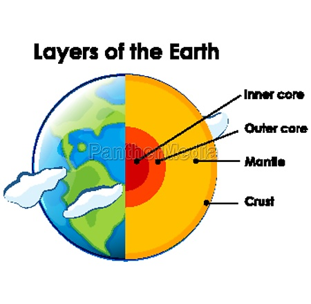 layers of the earth on white