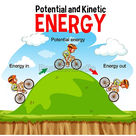 potential and kinetic energy diagram