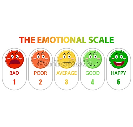 emotional scale from green to red