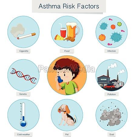 medical vector asthma risk factors