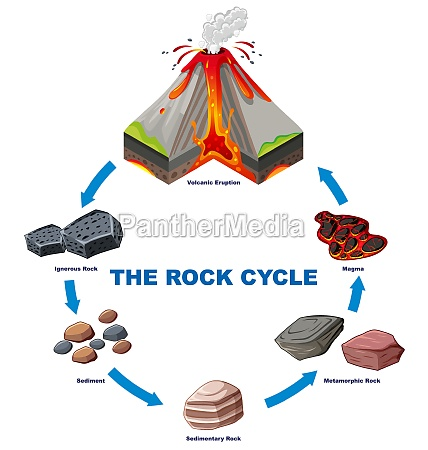 diagram showing rock cycle