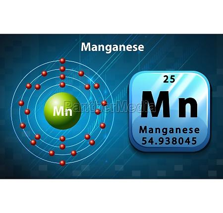 periodic symbol and diagram of manganese