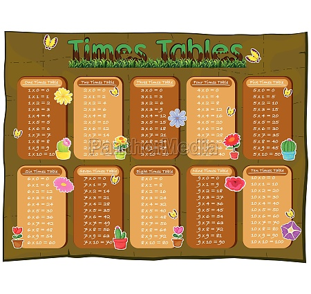 times tables diagram with flowers in