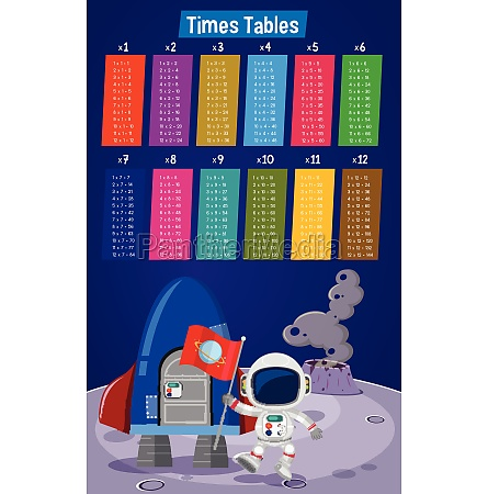 colourful times tables space scene